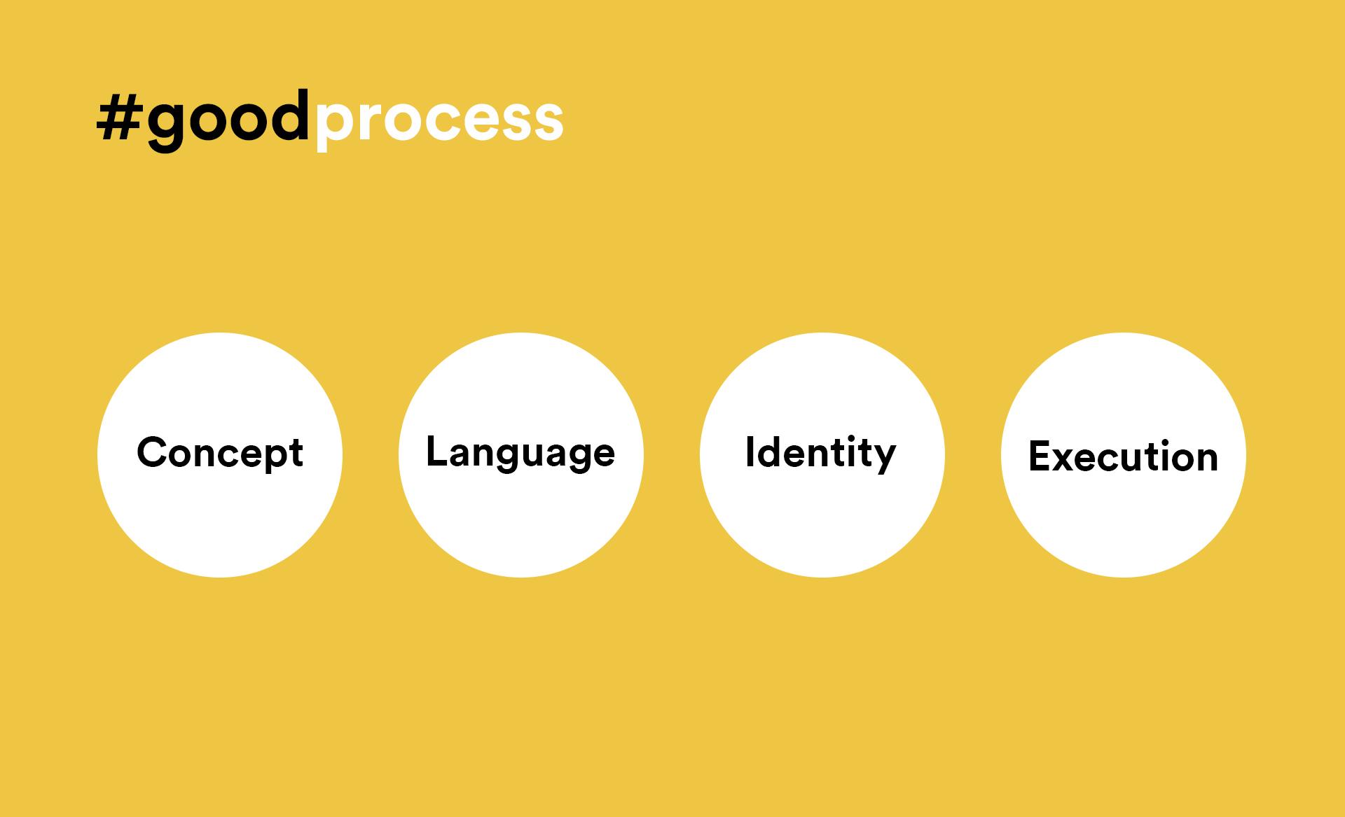 THI_process